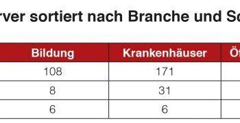 verwundbare-citrix-server-nach-branchen-1024x180